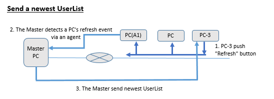 IP Messenger Help