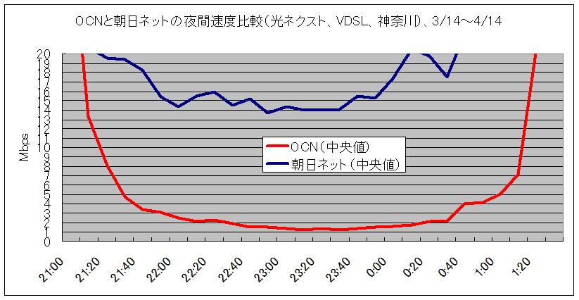 「OCN光ネクスト」、関東全域で1Mbps台に落ち込む酷い有様 YouTubeもまともに見られない罠